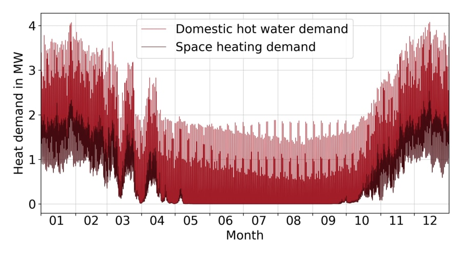 Annual space heating and domestic hot water demand